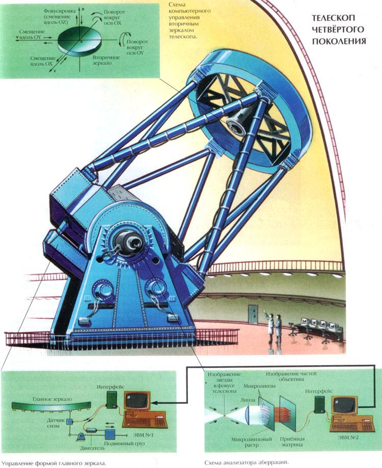 Какую бы сложную систему из телескопа, светофильтров, интерферометров и спектрографов ни соорудили астрономы...